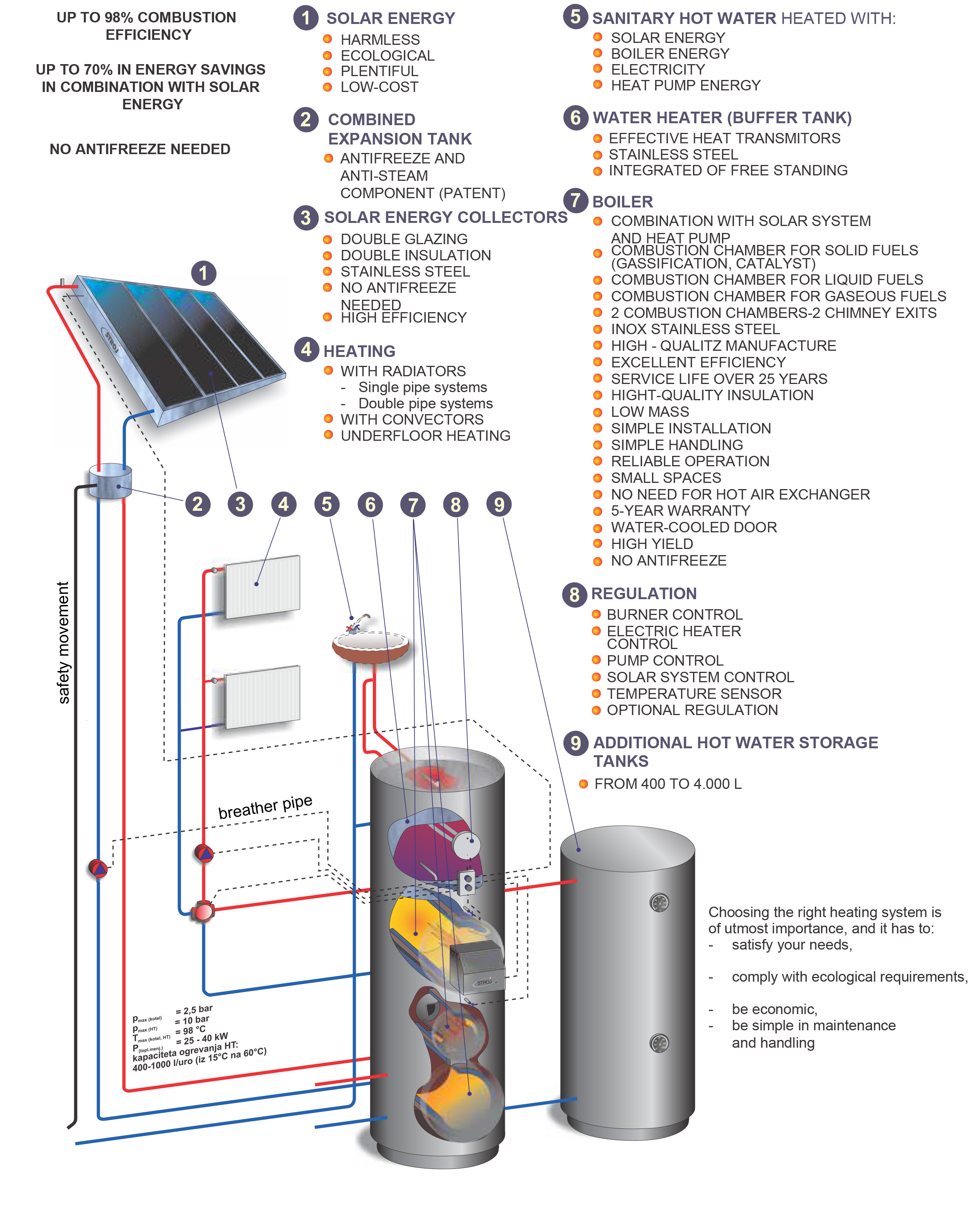 Combined Solar Heating For Indoor Spaces And Domestic Hot Water
